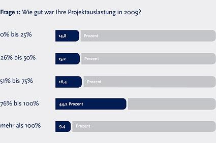 Marktstudie: Ausblick auf den Projektmarkt 2010 - 1