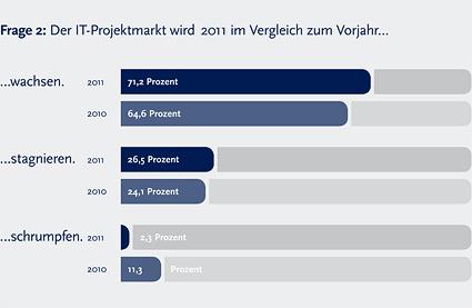 Marktstudie: Ausblick Projektmarkt 2011 - 2