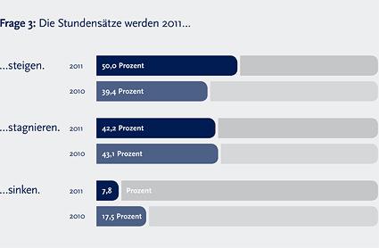 Marktstudie: Ausblick Projektmarkt 2011 - 3