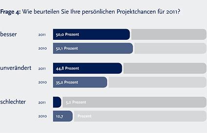 Marktstudie: Ausblick Projektmarkt 2011 - 4