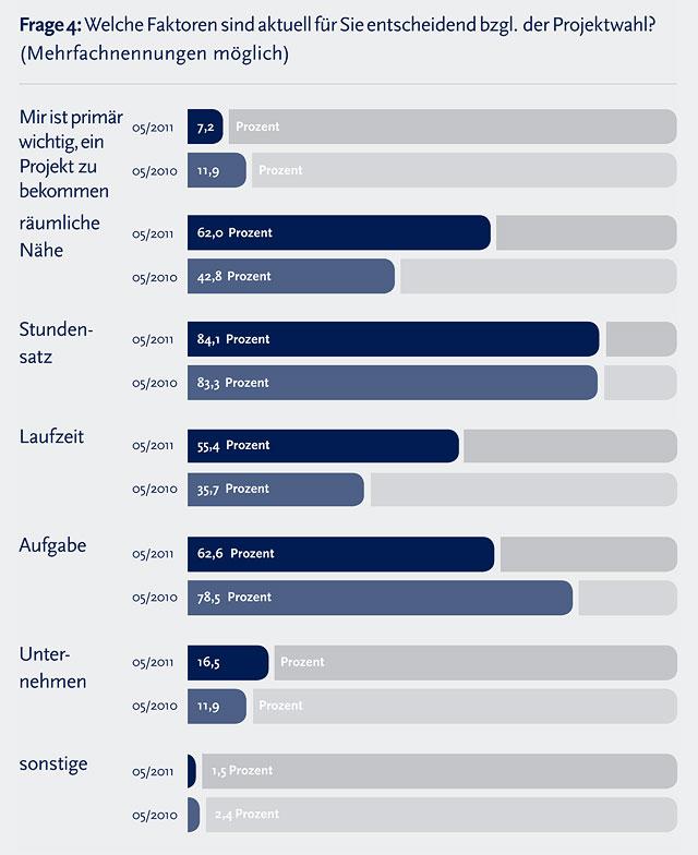 Marktstudie: Zwischenbilanz Geschäftsjahr 2011 - 4