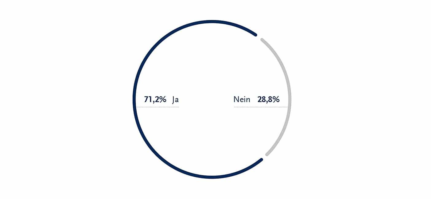 SOLCOM_Marktstudie_Freiberufler_und_Versicherungen_Frage_01_72dpi