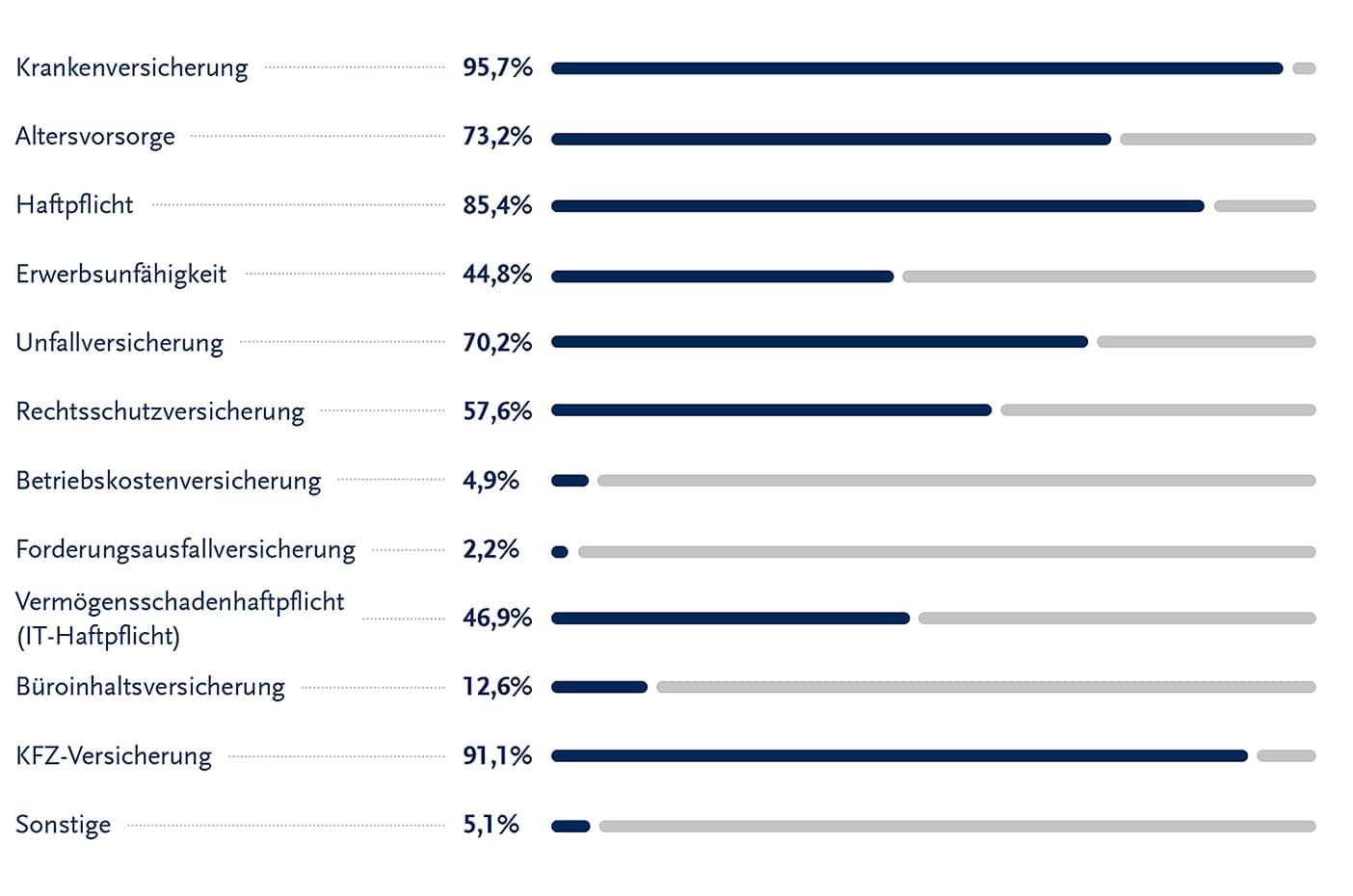 SOLCOM_Marktstudie_Freiberufler_und_Versicherungen_Frage_02_72dpi