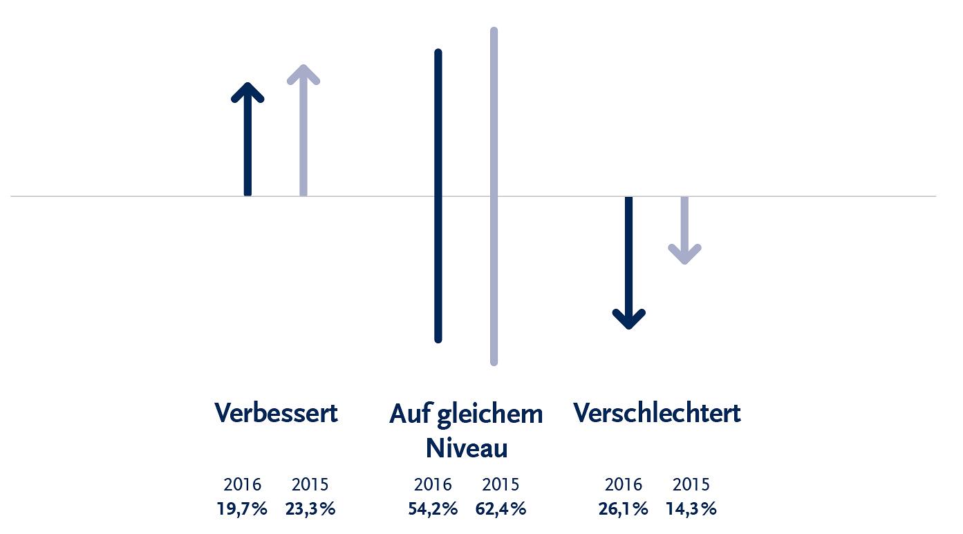 SOLCOM Marktstudie - Zwischenbilanz Geschäftsjahr 2016