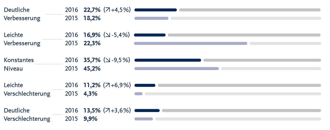 Freiberufler-Marktstudie zur Auswertung des ersten Halbjahres 2016 und der Einschätzung des Gesamt-Geschäftsjahres 2016