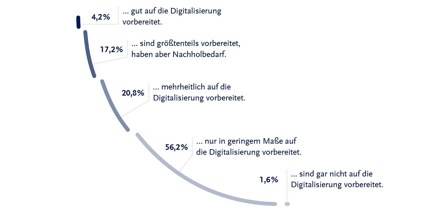 solcom_marktstudie_digitalisierung-in-deutschland_09-2016_frage_03_72dpi