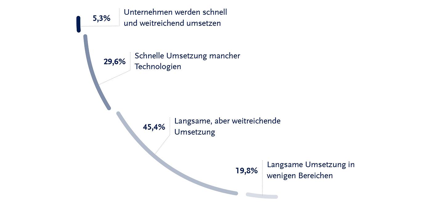 solcom_marktstudie_digitalisierung-in-deutschland_09-2016_frage_04_72dpi