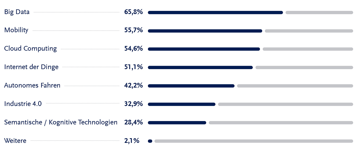 solcom_marktstudie_digitalisierung-in-deutschland_09-2016_frage_06_72dpi