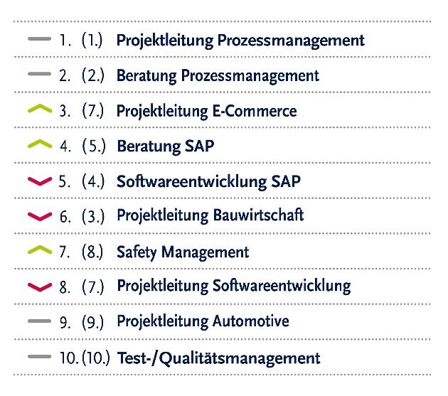 Schön Software Test Lebenslauf Format Für Erstsemester ...